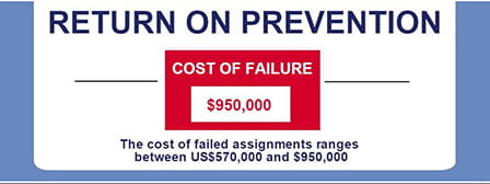 return on prevention - the cost of failure